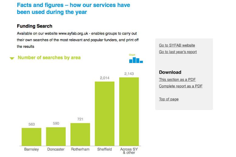 Annual report website screen grab – graph